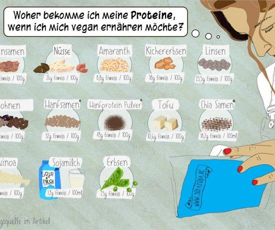 Woher bekommst du deine Proteine, wenn du dich vegan ernähren willst